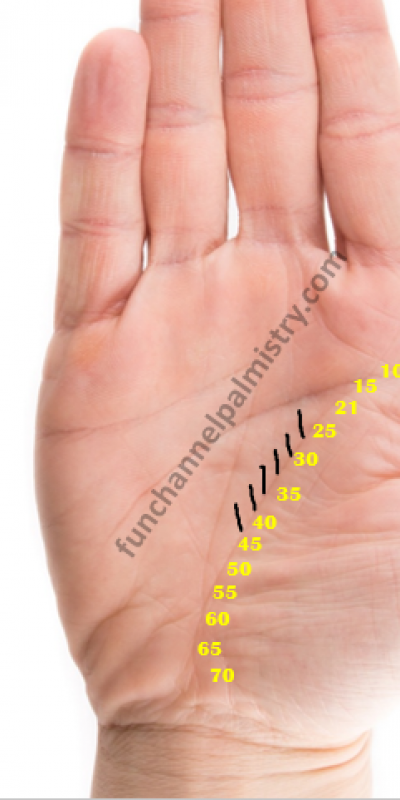 effort lines palmistry